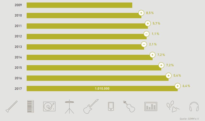 Jahreszahlen der SOMM: Musikinstrumentenmarkt in Deutschland wächst weiter