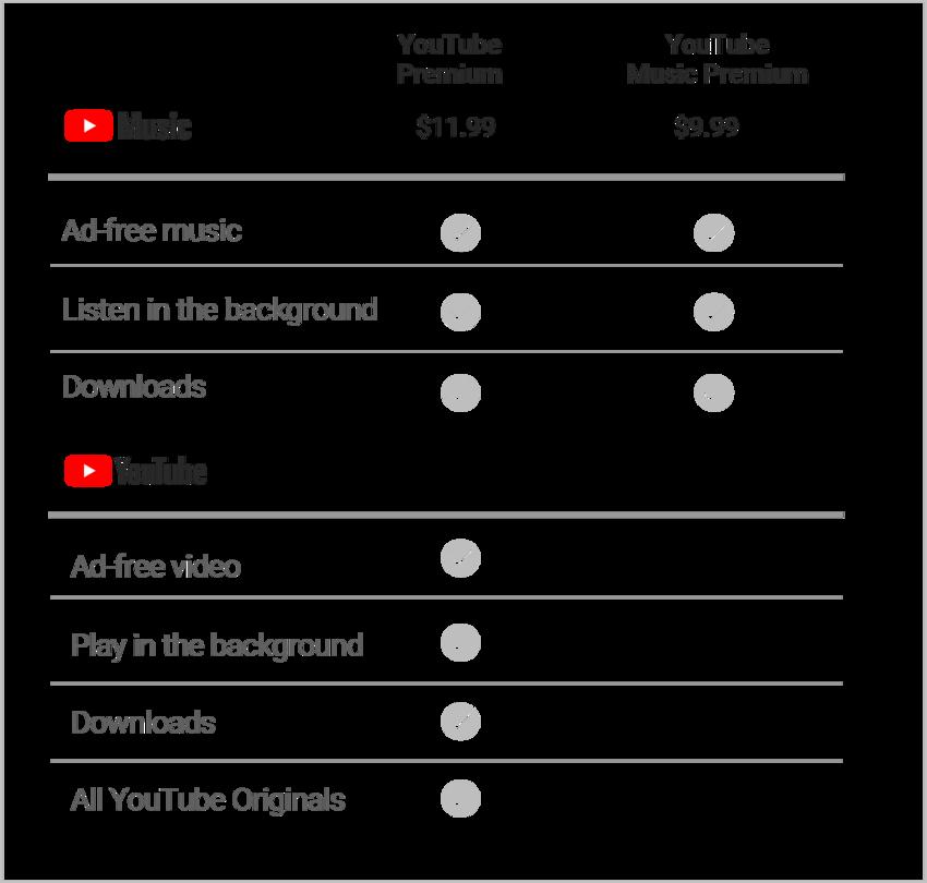 Die neuen Angebote von YouTube