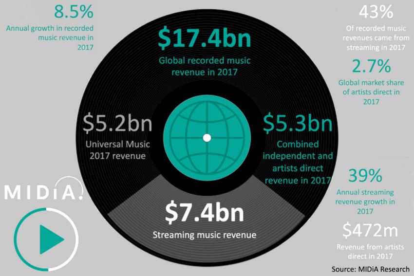 KünstlerInnen und Bands ohne Label machen einen immer größeren Teil des Musikmarktes aus