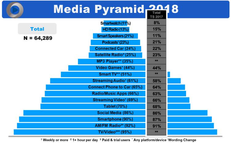 Der amerikanische Medienkonsum