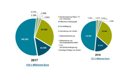 Gesellschaft zur Verwertung von Leistungsschutzrechten veröffentlicht Rekord-Bilanz für 2017