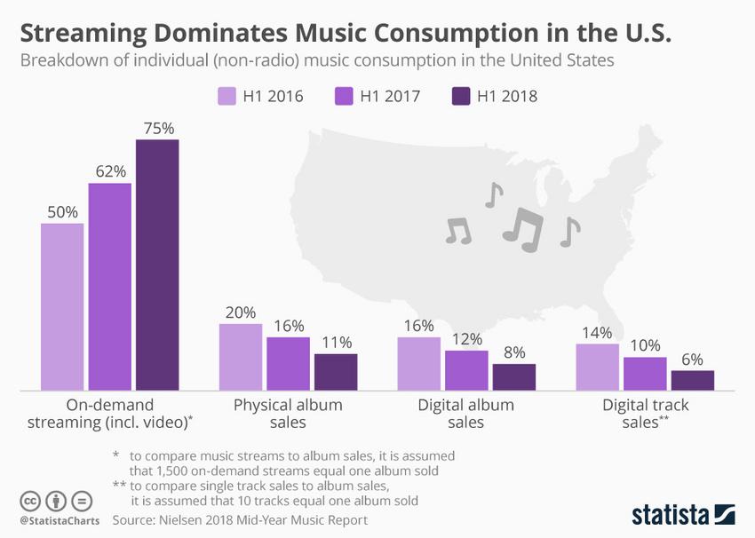 Der Anteil von Streaming am amerikanischen Musikmarkt wächst 2018 wie nie zuvor
