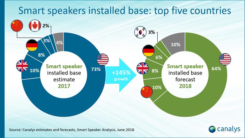 Geschätzte Vebreitung von Smart Speakern 2017 nach Land und die Prognose für Ende 2018