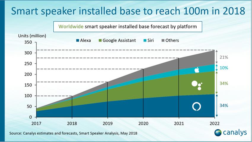 Eine Übersicht der bis Ende 2018 angenommenen Vebreitung der verschiedenen Smart Speaker-Dienste