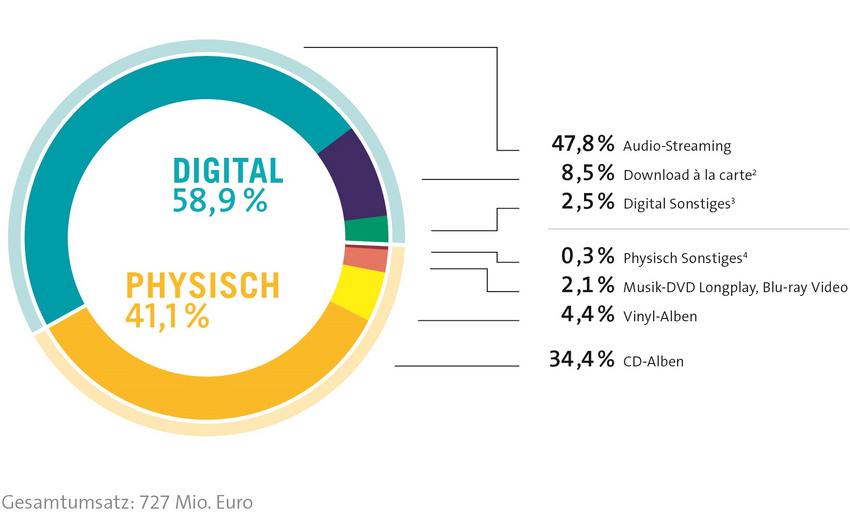 Halbjahresreport des BVMI: Audio-Streaming in Deutschland erstmals populärer als die CD