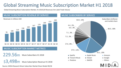Marktzahlen zur ersten Jahreshälfte: Das Wachstum des Streaming-Sektors ist leicht abgeschwächt