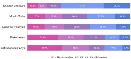 Musik-Clubs (42,16% Top 2) rangieren als stetes Angebot an 2. Stelle nach Kneipen & Bars in Ihrer Relevanz für das Nachtleben. Diskos & Partys scheinen weniger relevant.