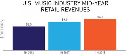 Die Halbjahreszahlen 2018 der amerikanischen Musikindustrie: Streaming weiterhin ungebremst