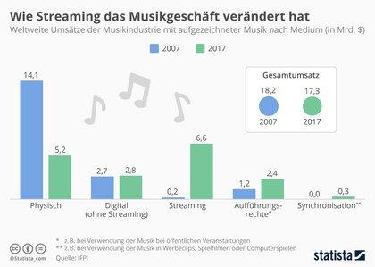 So hat das Streaming die Musikindustrie in den letzten zehn Jahren verändert
