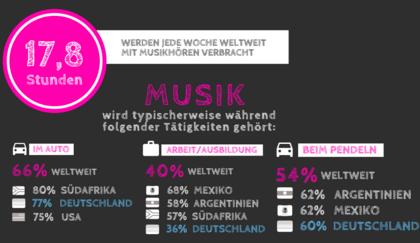 Ø 2,5 Stunden täglich: Musikkonsum in weltweiter Studie beleuchtet