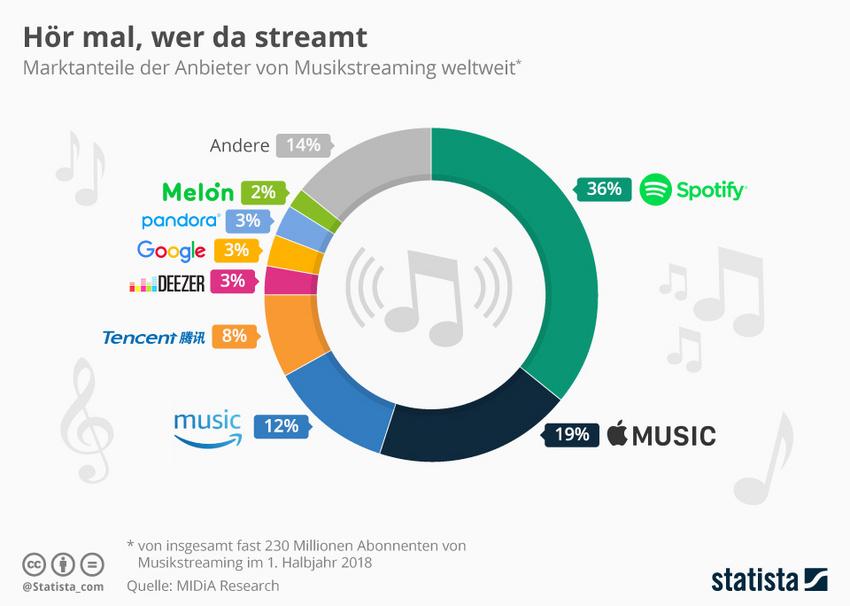 Die Grafik zeigt den Marktanteil der größten Musikstreaming-Dienste weltweit in der 1. Jahreshälfte 2018