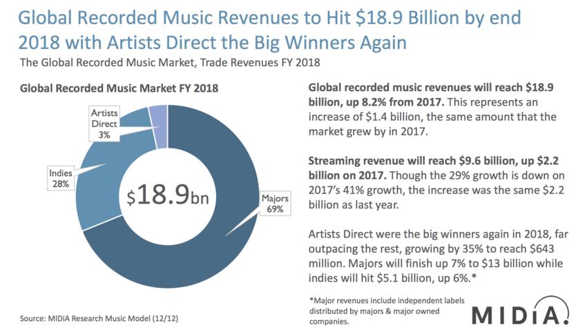 Die MIDiA-Umsatzprognose für die globale Musikwirtschaft 2018