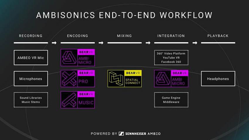 Der Produktions-Workflow mit Ambisonics