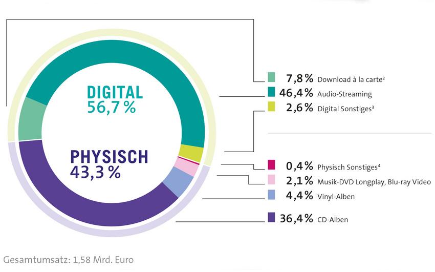 Stabiler Musikmarkt: Bundesverband Musikindustrie (BVMI) legt GfK-Zahlen und Statistiken für 2018 vor