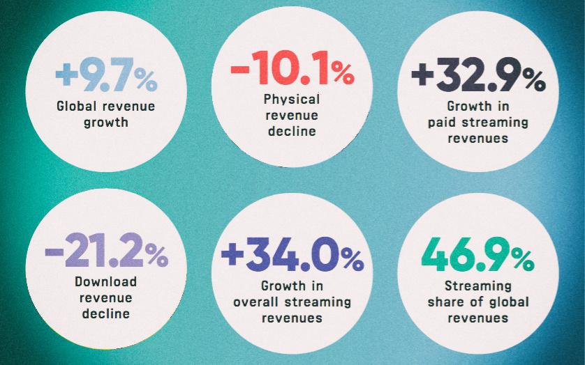 Höchstwerte: Globale Verkaufszahlen der Musikindustrie steigen im vierten Jahr in Folge