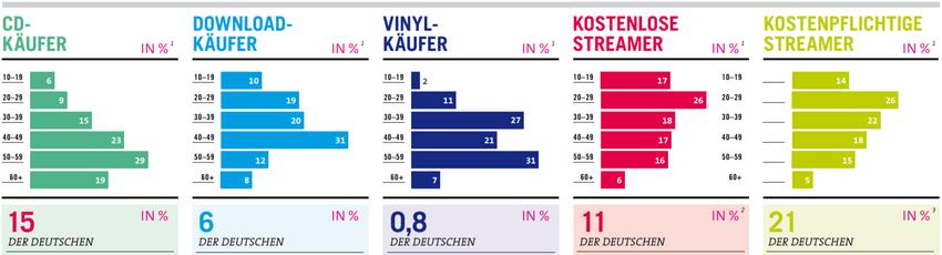 Popularität von Musikformaten, aufgeschlüsselt nach Altersgruppen
