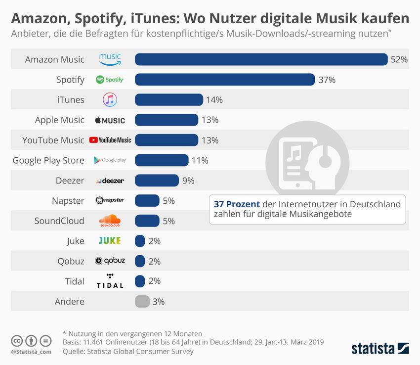 Die Grafik zeigt die Anbieter, die die Befragten für kostenpflichtige/s Musik-Downloads/-streaming nutzen