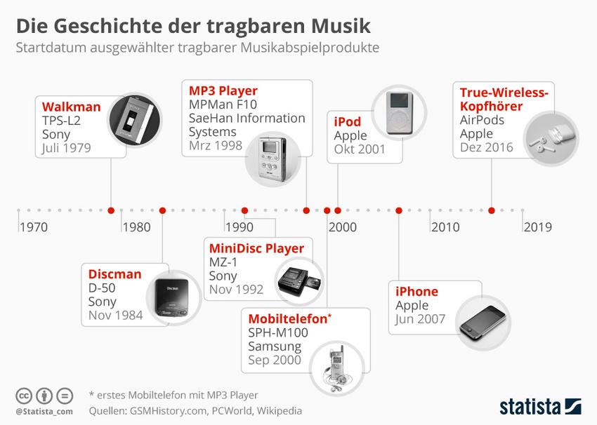 Die Grafik bildet das Startdatum ausgewählter tragbarer Musikabspielprodukte ab