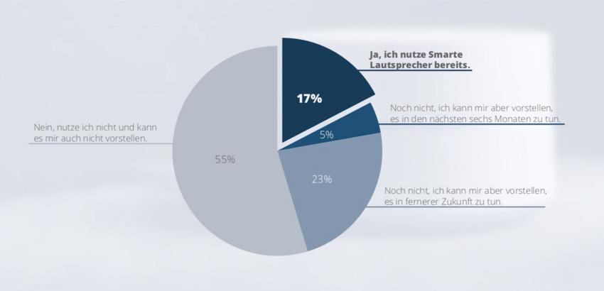 Smart Speaker in Deutschland ziemlich unbeliebt