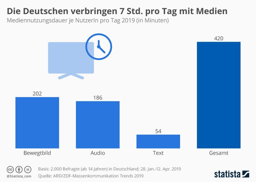 Die Grafik zeigt die Mediennutzungsdauer je NutzerIn pro Tag 2019 (in Minuten)