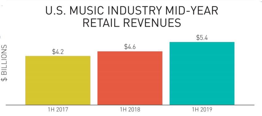 Halbjahresbilanz der RIAA: Die amerikanische Musikindustrie ist auf Rekordkurs