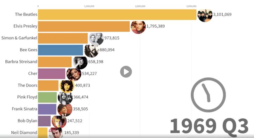 Von den Beatles bis zu Drake: Diese Musiker haben zwischen 1969 und 2019 die meisten Tonträger verkauft