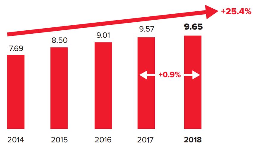 Gedämpftes Wachstum: Verwertungsgesellschaften weltweit mit gemischten Geschäftsergebnissen