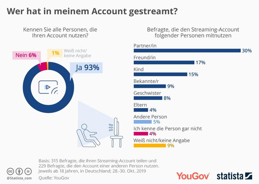 Einstellung der Befragten zum Account-Sharing bei Streaminganbietern