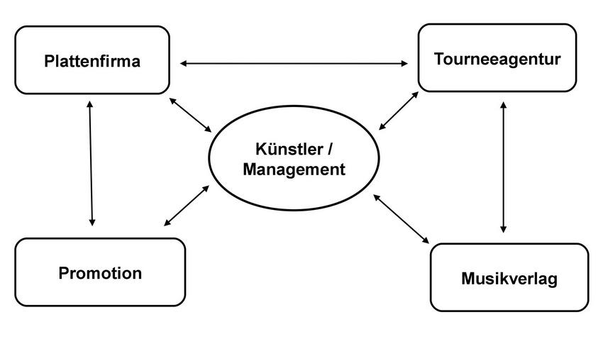 Die Stellung des Managers im Musikbusiness