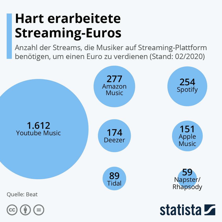Die Grafik zeigt die Anzahl der Streams, die Musiker auf Streaming-Plattform benötigen, um einen Euro zu verdienen