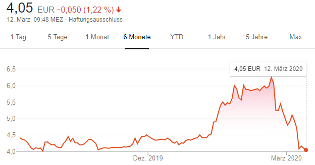Der Aktienkurs der DEAG in den vergangenen sechs Monaten