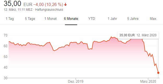 Der Aktienkurs von Live Nation in den vergangenen sechs Monaten