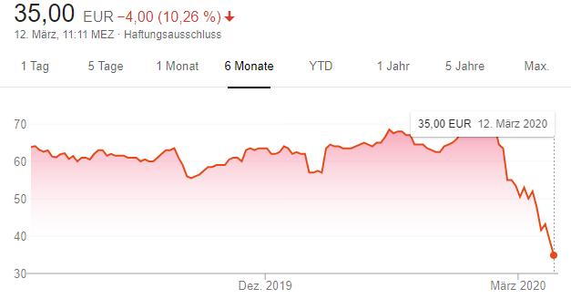 Der Aktienkurs von Eventim in den vergangenen sechs Monaten