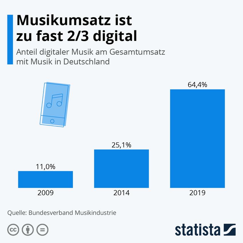 Die Grafik bildet den Umsatz mit dem Verkauf digitaler Musik in Deutschland ab
