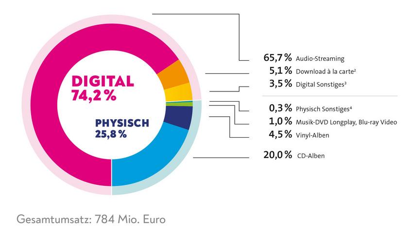 Deutsche Musikindustrie wächst im ersten Halbjahr trotz Coronakrise