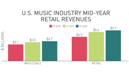 Ein Hoffnungsschimmer? - Das Geschäft mit recorded music in den USA wächst 2020 trotz der Coronakrise
