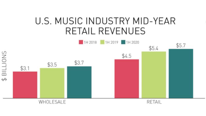 Das Geschäft mit recorded music in den USA wächst 2020 trotz der Coronakrise