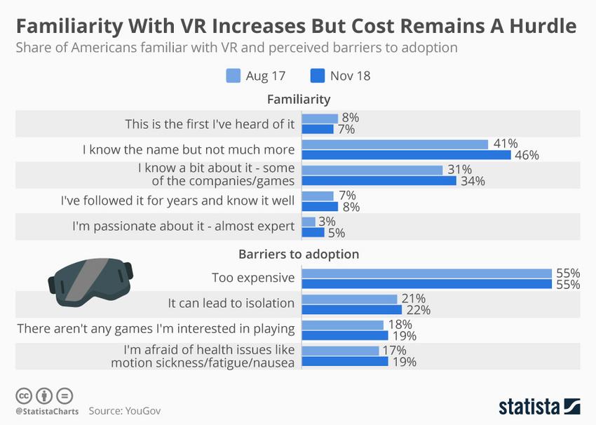 Infografik: Wie vertraut sind Amerikaner/innen mit VR und welchen Hürden für den Einstieg nehmen sie wahr?