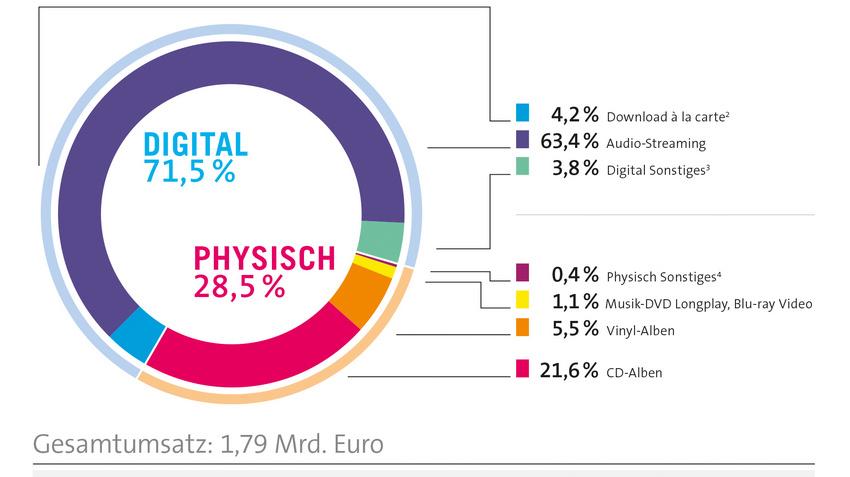 Die Umsätze der Musikindustrie mit Recorded Music sind 2020 weiter gestiegen