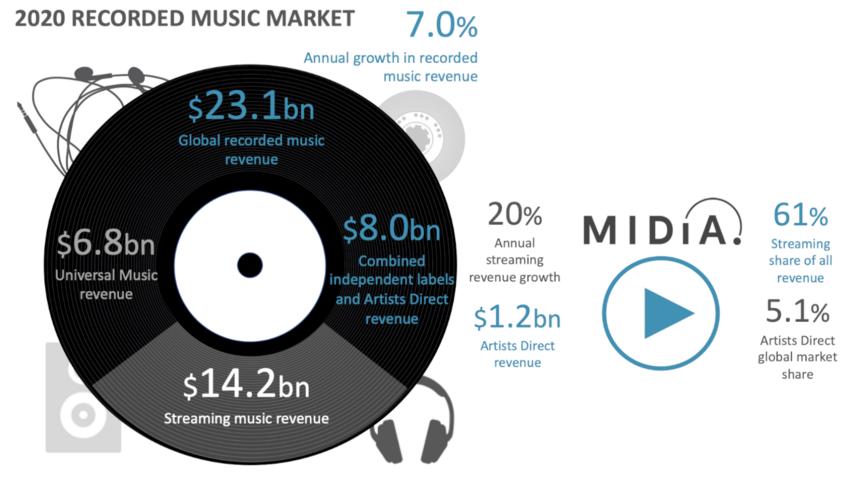 Weltweiter Umsatz der Musikindustrie wuchs um sieben Prozent – Indies und Direktvertrieb auf dem Vormarsch