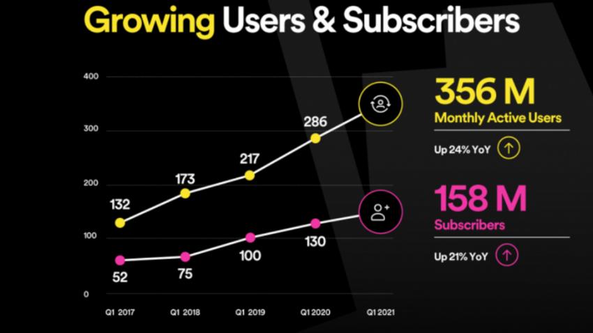 Spotify im ersten Quartal 2021: Enttäuschendes Nutzerwachstum, dafür weniger Verluste