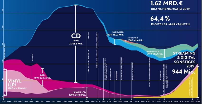 Umsatzentwicklung der deutschen Musikindustrie 1984-2019