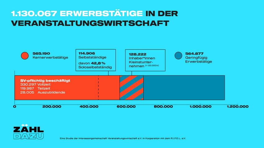 Über 1,1 Millionen Erwerbstätige in der VAW: 565.190 Kernerwerbstätige (inkl. 114.906 Selbstständige), 564.877 Geringfügig Erwerbstätige (inkl. 128.222 Kleinstunternehmen)