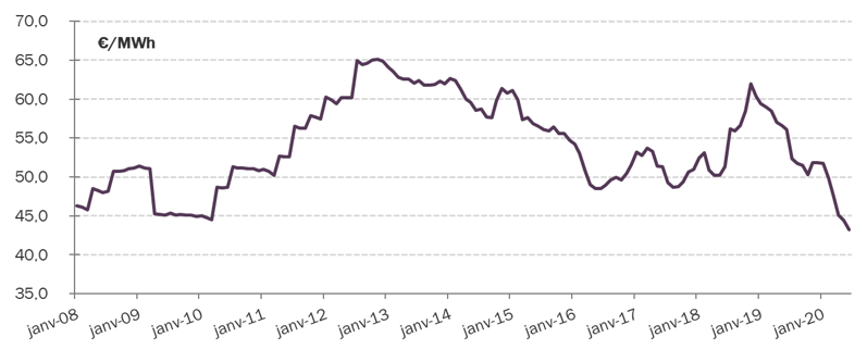 evolution-prix-du-gaz-depuis-2007