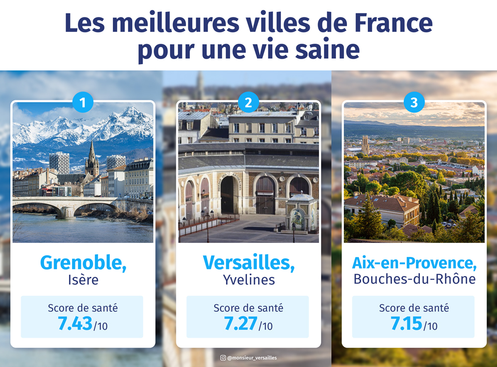 top 3 villes saines - lesfurets