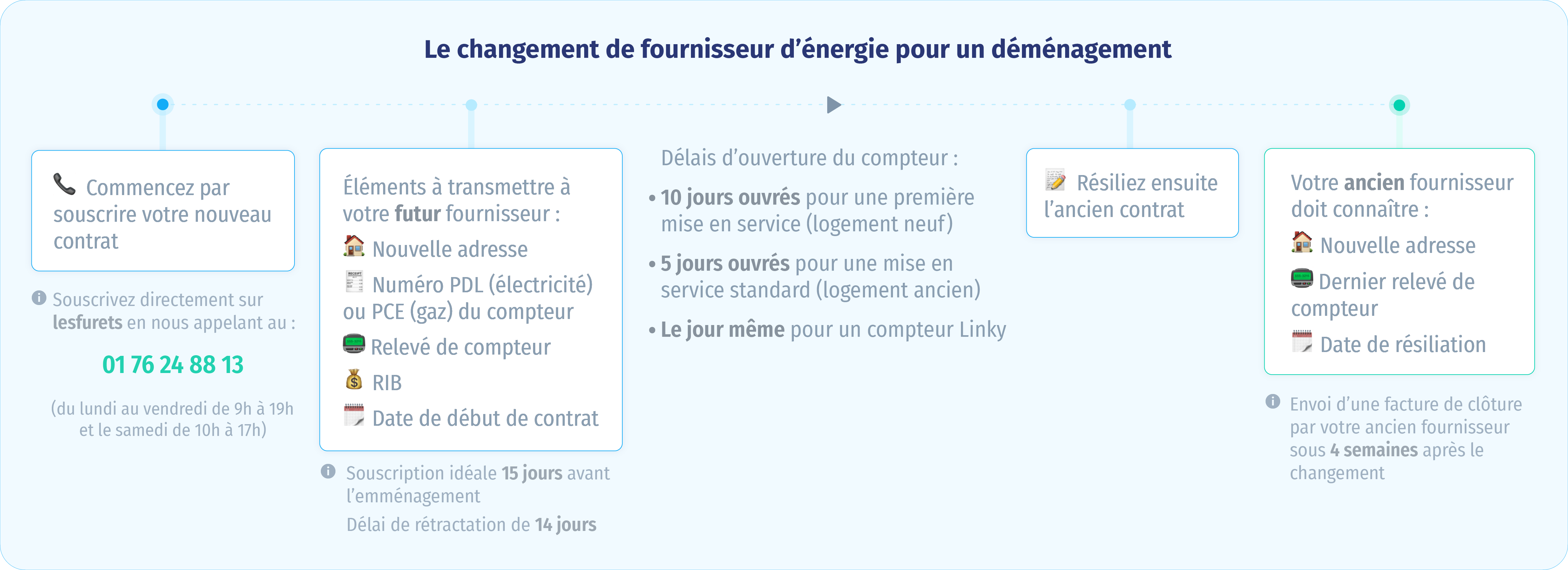 changer-fournisseur-energie-demenagement
