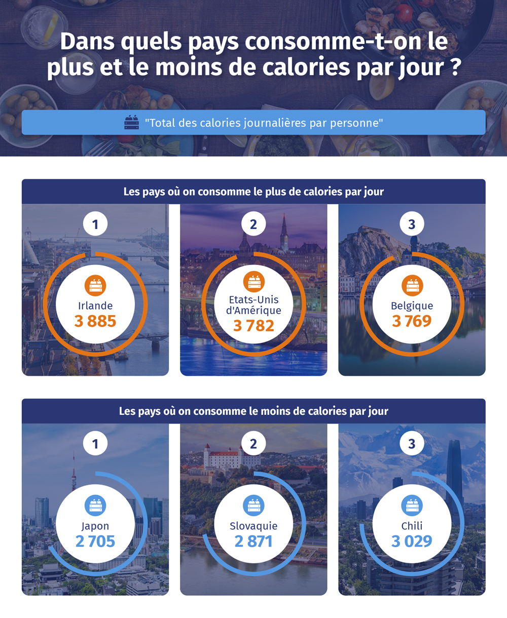 apport calorique dans le monde
