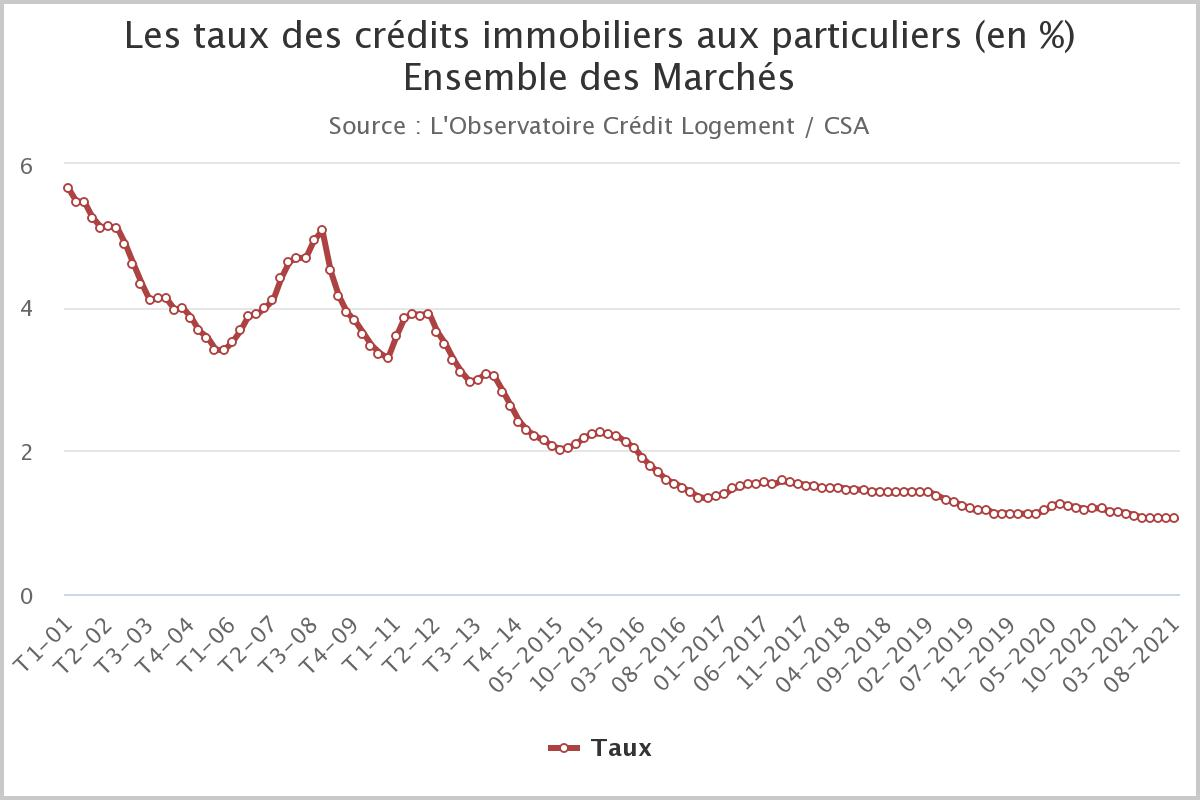 taux immobiliers