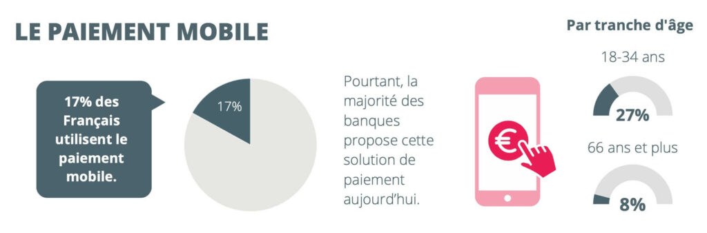 habitudes français paiement mobile