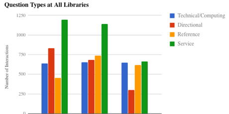 reference questions bar graph